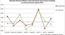 El mercado de PCs en México muestra una caída del 3% para el mes de agosto con respecto al mes de julio.