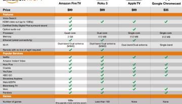La nueva generación de Apple TV tendrá un valor entre 149 y 199 dólares