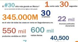 Ofrece Segundamano.mx grandes oportunidades para cada nueva etapa en la vida de los mexicanos