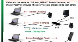 Audio y video se integrarán al conector reversible USB mediante el estándar DisplayPort