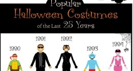 Infografía: los disfraces de Halloween más populares de los últimos 25 años