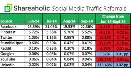 Facebook es la red que envía más tráfico a los sitios web, seguido de Pinterest y Twitter