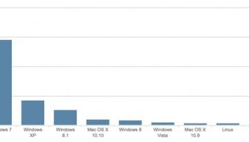 A casi un año de ya no tener soporte, Windows XP aún sigue siendo más usado que Windows 8.1
