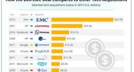Las mayores adquisiciones de empresas tecnológicas de la historia