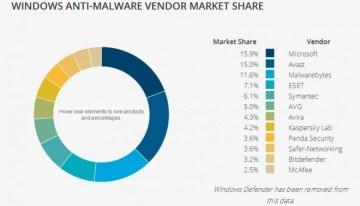 Resumen 2015: ¿Quién lideró el mercado de Antivirus?