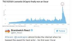 Leonardo DiCaprio rompe récord en Twitter durante los premios Oscar