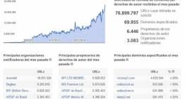 En 1 hora se reciben más de 100 mil peticiones para retirar contenido que infringe derechos de autor