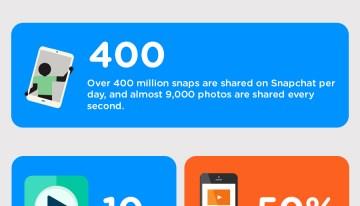 Infografía: 32 datos curiosos e interesantes sobre las redes sociales en 2017