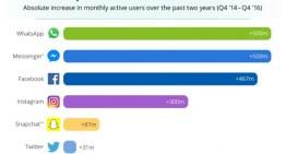 Twitter, la red social con menor índice de crecimiento