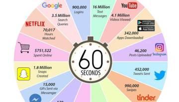 Infografía: ¿Qué ocurre durante un minuto en Internet?