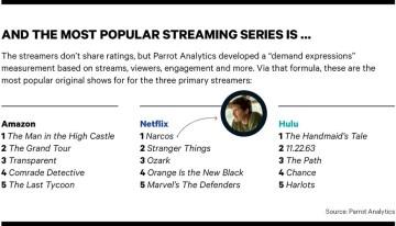 Revelan cuales son las series mas populares en los servicios de streaming