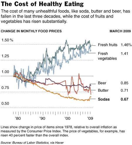 Real change in the cost of healthy eating.