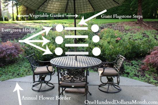 future garden plans