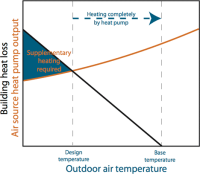 Heat pumps (space heating) | One in a Billion