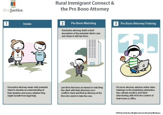 IMAGE: Image explaining to pro bono attorneys how Rural Immigrant Connect works.