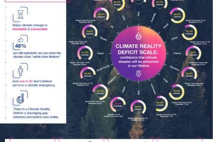 La encuesta global de Epson revela un déficit alarmante de la realidad climática: el 46% de las personas sigue creyendo que se podrá evitar la crisis climática durante sus años de vida