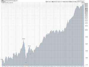 Dow Jones Industrial averages since 1900