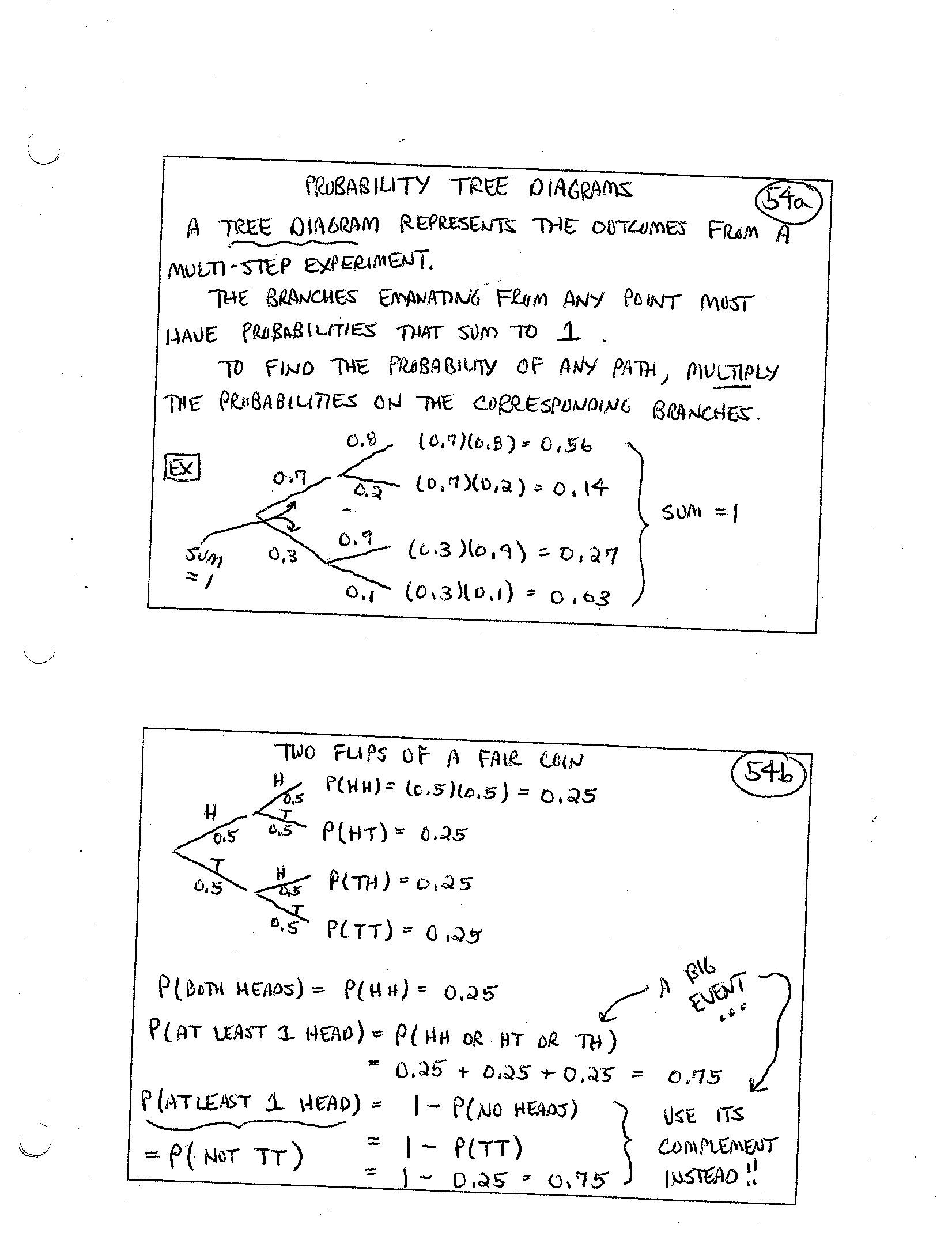 tree diagram worksheets grade 4 wiring for ibanez blazer guitar worksheet probability grass fedjp