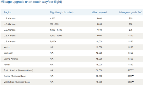 Last Day For US Airways Preferred Upgrades Without Co-Pay