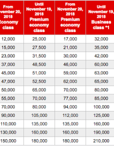 Here    comparison of the old and new chart also japan airlines mileage bank partner award devaluation as rh onemileatatime