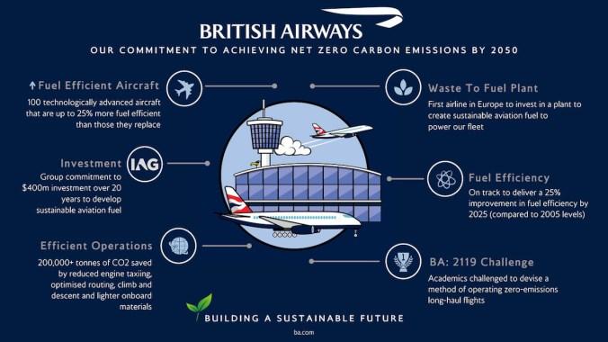 Image result for british airways carbon offset