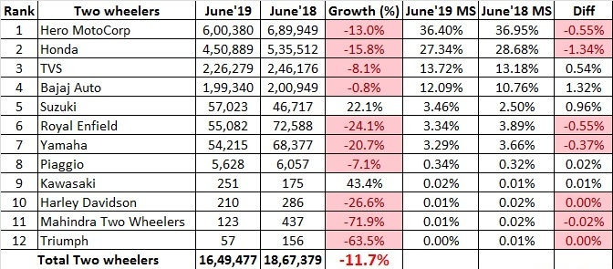 two wheeler sales, june 2019.jpg