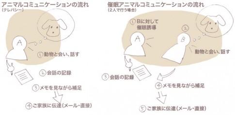 9/7.12新風館「そらはな涼風庵」で、アニマルコミュニケーション。