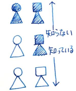 第3回:自己成長の人間学「エニアグラムを知ろう実践会」