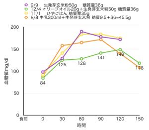 8-17血糖値