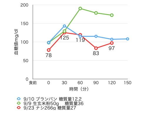 9-23血糖値