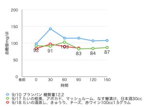 9-10血糖値測定[06]糖質オフの食事の後の糖質は、血糖値をどのくらい上げるのか