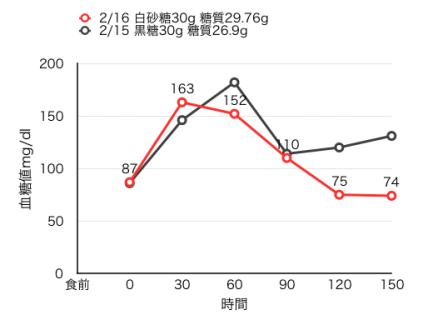 血糖値測定[17]上白糖