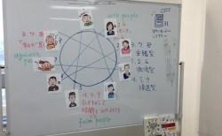 タイプの特徴を目の前で識る。ご感想2016-02:第16回大阪 エニアグラム実践会