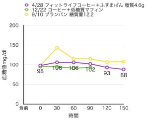 血糖値測定[19]ふすまパン