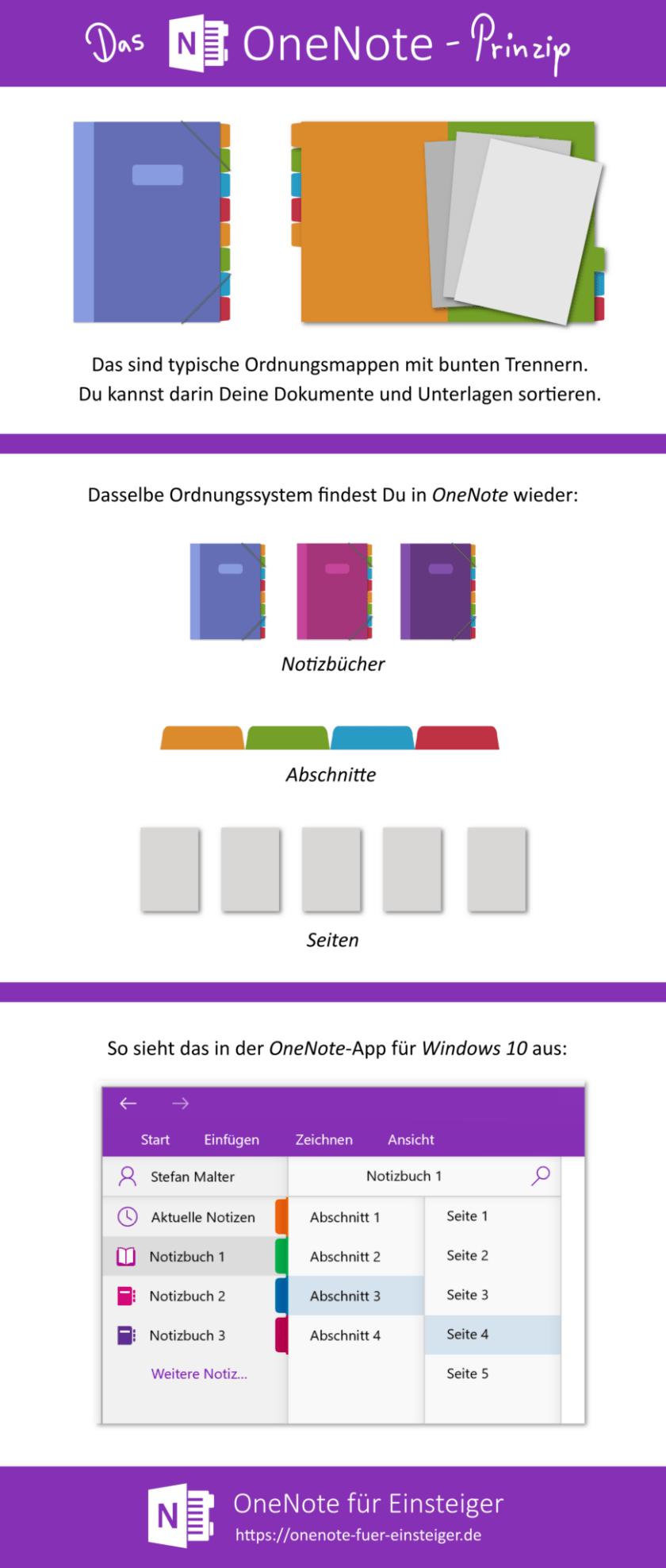 Info-Grafik: OneNote-Prinzip