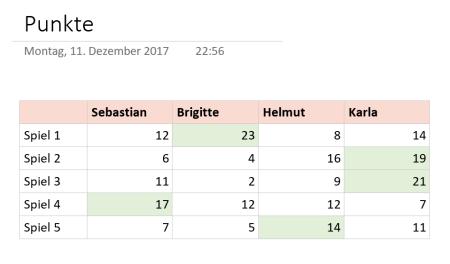 Punkte in OneNote zählen