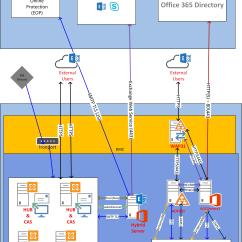 Exchange 2013 Mail Flow Diagram 7 Ways To A German Language Autodiscover Within Office 365 Hybrid Design