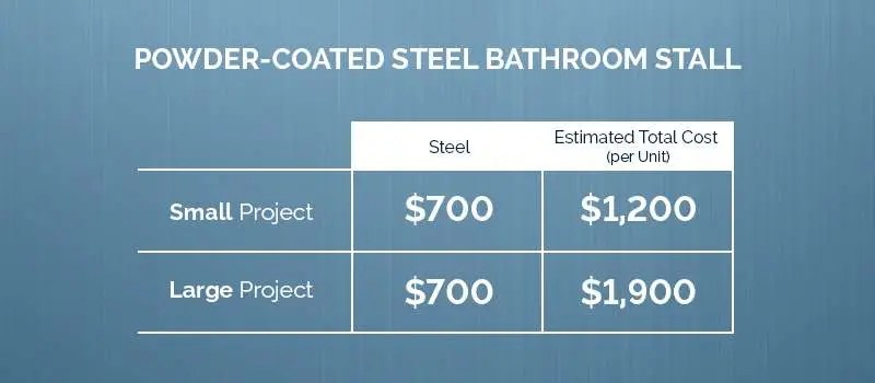 powder coated bathroom stall installation price