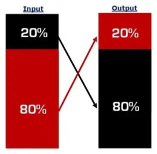 The Pareto Principle: Applying the 80-20 Rule to Marketing
