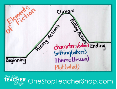 Elements of Fiction Anchor Chart - Check out my collection of anchor charts for math, reading, writing, and grammar. I love anchor charts even though I'm not so great at making them! Also, get some tips for using anchor charts effectively in your classroom.