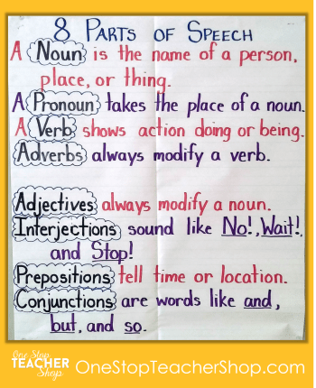 Parts of Speech Anchor Chart - Check out my collection of anchor charts for math, reading, writing, and grammar. I love anchor charts even though I'm not so great at making them! Also, get some tips for using anchor charts effectively in your classroom.