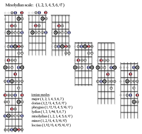 Blues Guitar Scales To Practice