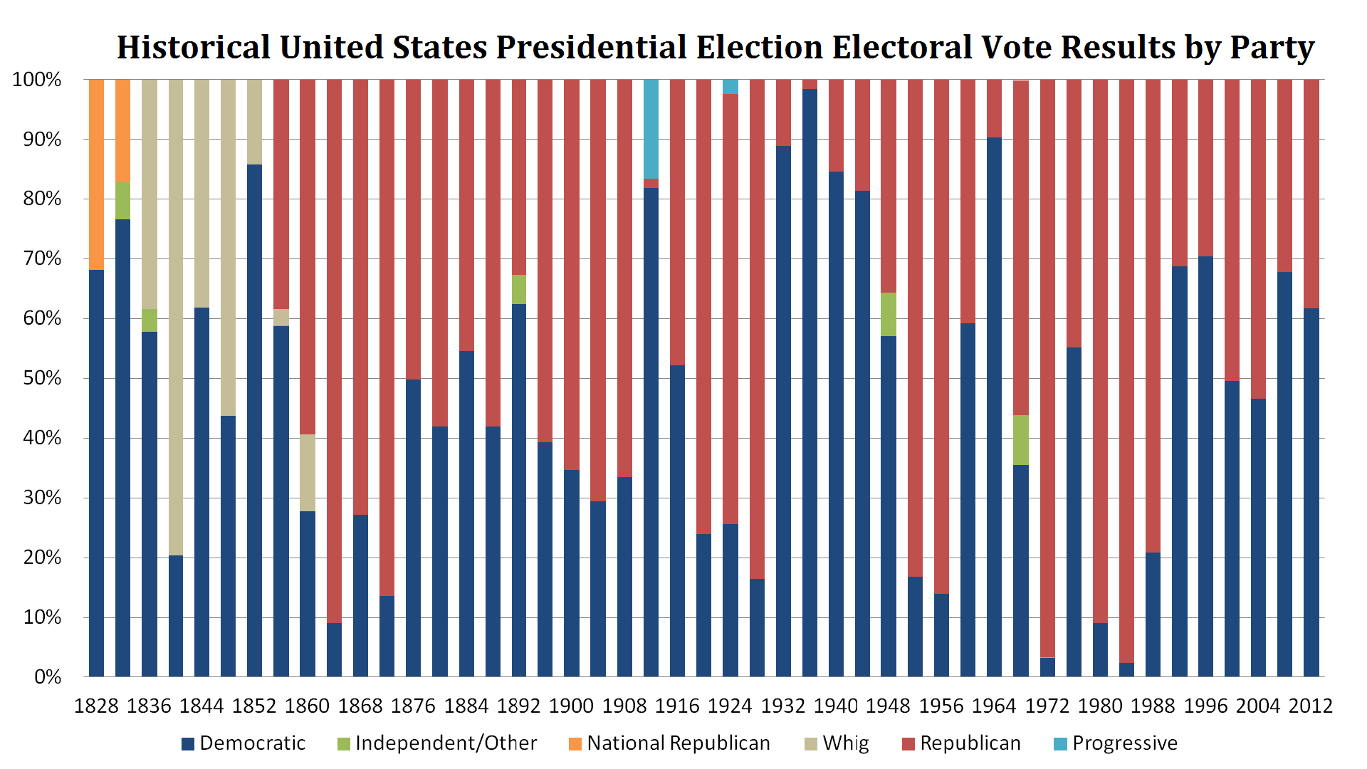 historical united states presidential