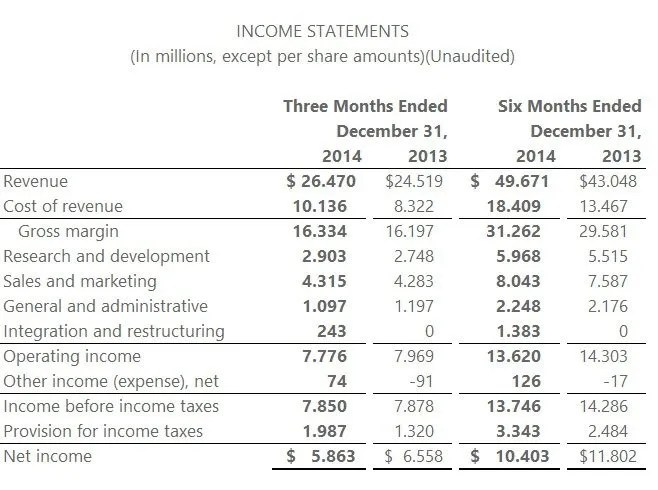 second-quarter-fiscal-year-2015-4