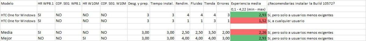 Resultados de la encuesta de la Build 10572 en los HTC One for Windows