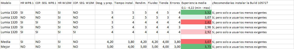 Resultados de la encuesta de la Build 10572 en los Lumia 1320