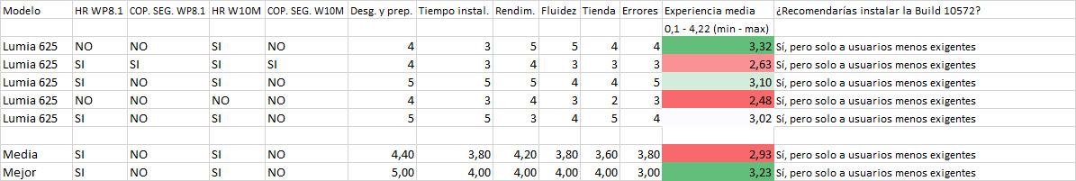 Resultados de la encuesta de la Build 10572 en los Lumia 625