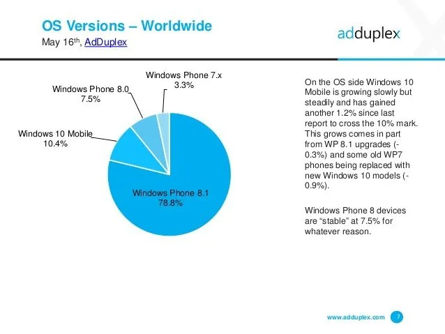 adduplex windows SO mayo