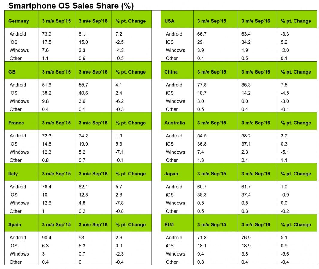 smartphone-market-share-septiembre-2016