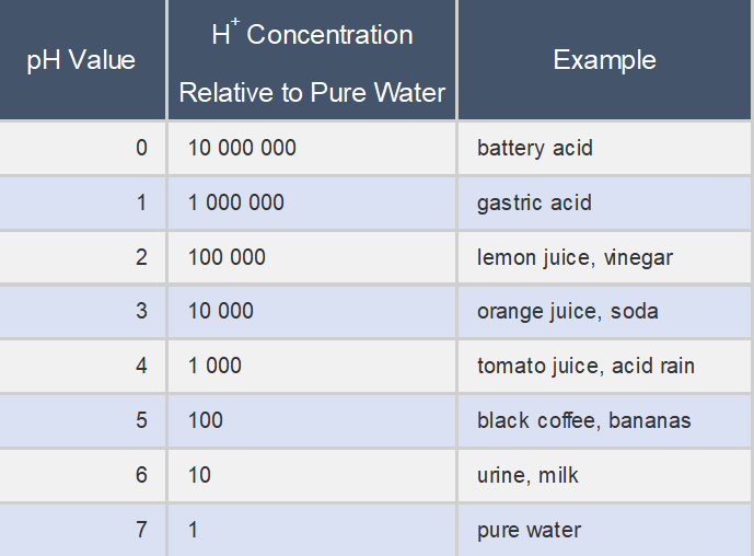 Ph value of certain foods chart